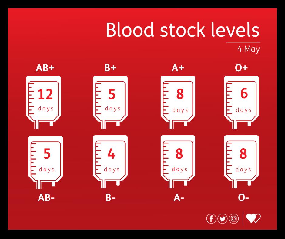Blood stock levels 04-05-2021
