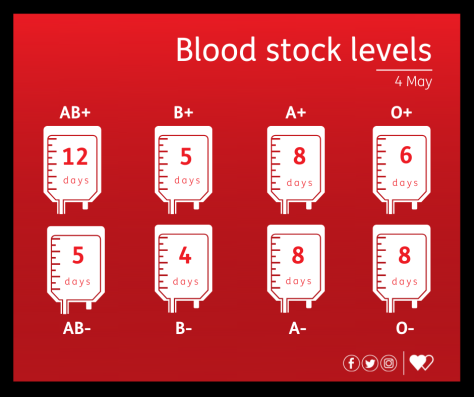 Blood stock levels 04-05-2021